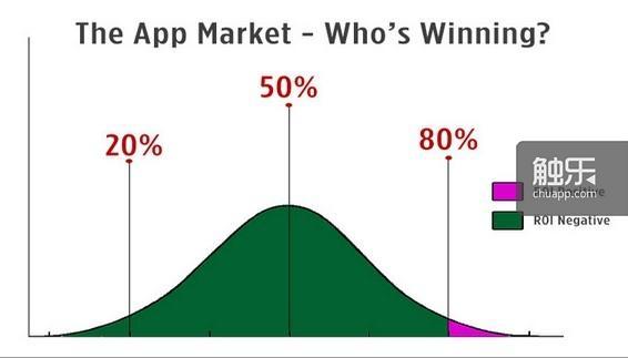 Carter Thomas图解应用市场:80%的开发者都陷在投资回报率为负数的泥沼中,只有20%的赢家能够真的赚到钱