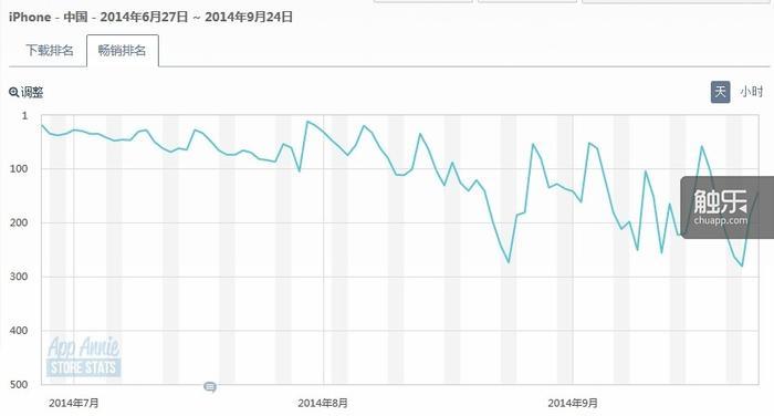锁链战记国服在App Store近3个月中国区iPhone设备在所有类别下的畅销排名走势