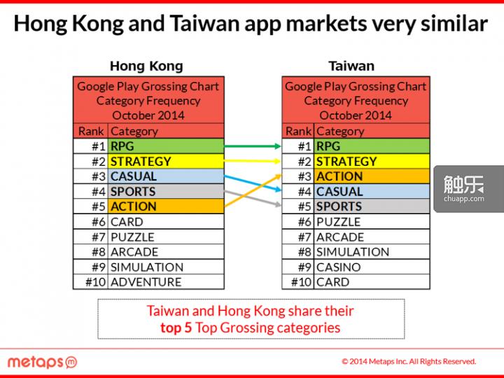 香港会是大中华区安卓开发者的最佳选择吗?