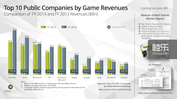 Small_Newzoo_Top10_Public_Companies_Game_Revenues_FY2014_v2