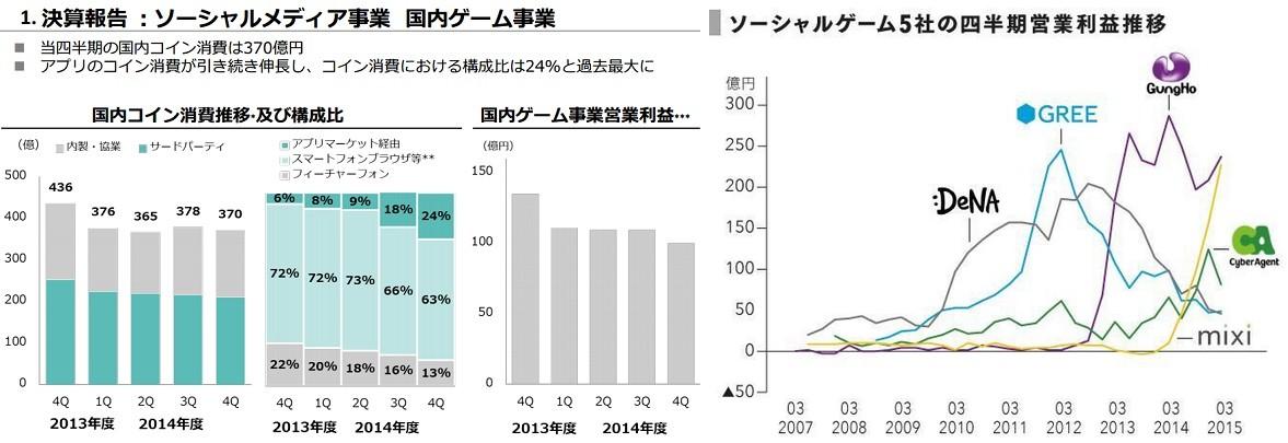 dena年度财报不佳,任天堂合作与中国市场将是未来业务