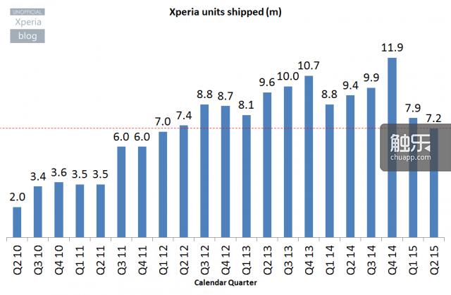 xperiablog.net整理的索尼智能手机的销量