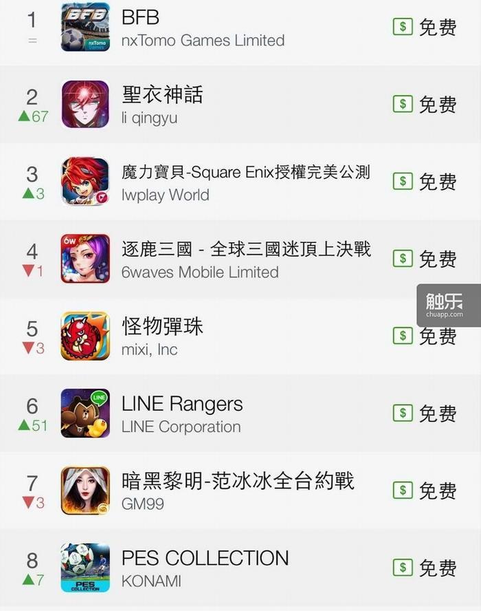 《君临天下》在香港采用的是该游戏最早的名字《逐鹿三国》