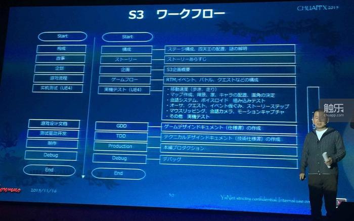 《莎木3》团队的工作流程图
