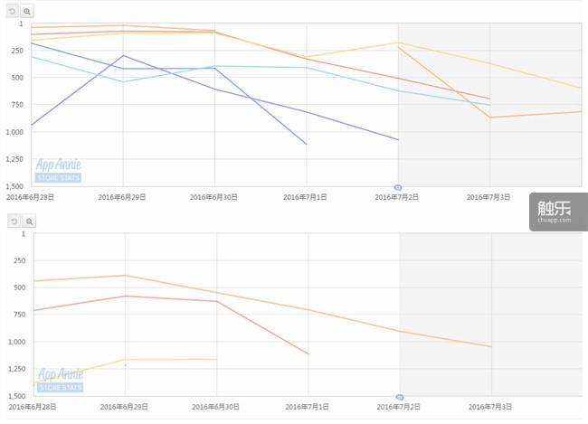 《超级蒸汽大战》在App Store各地区排行榜的表现 上方为下载榜,下方为畅销榜