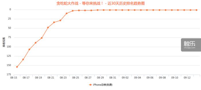 《贪吃蛇大作战》30天以来的App Store免费榜排名趋势,数据来源于应用雷达