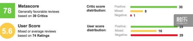 Metacritic两极分化的评分