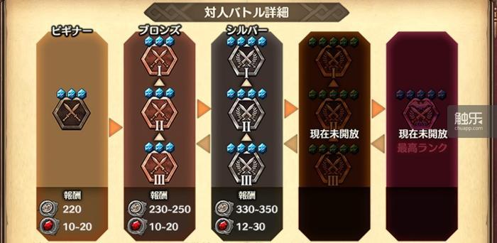 游戏重点推pvp竞技系统,然而战斗中数值要比技巧重要得多