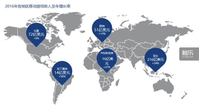 5大海外市场