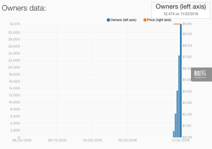 不到一周,游戏售出了30000多份 数据来自Steamspy